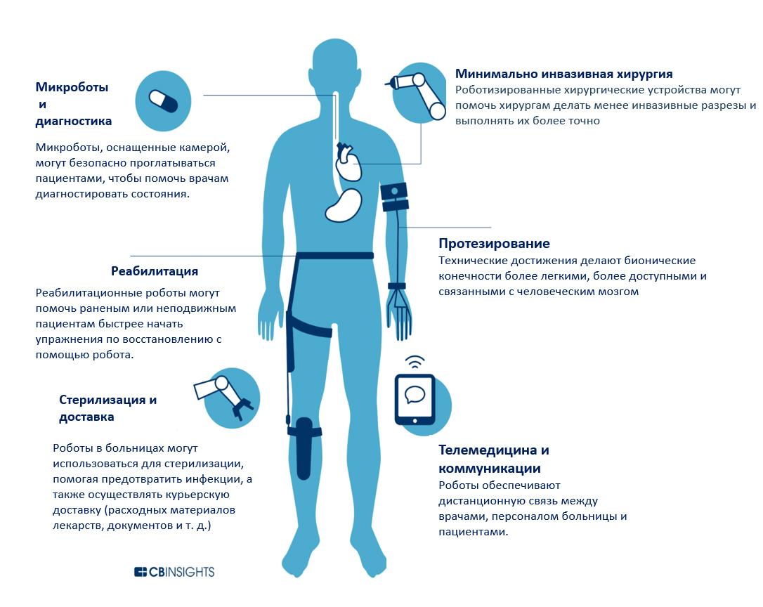 Робототехника в медицине