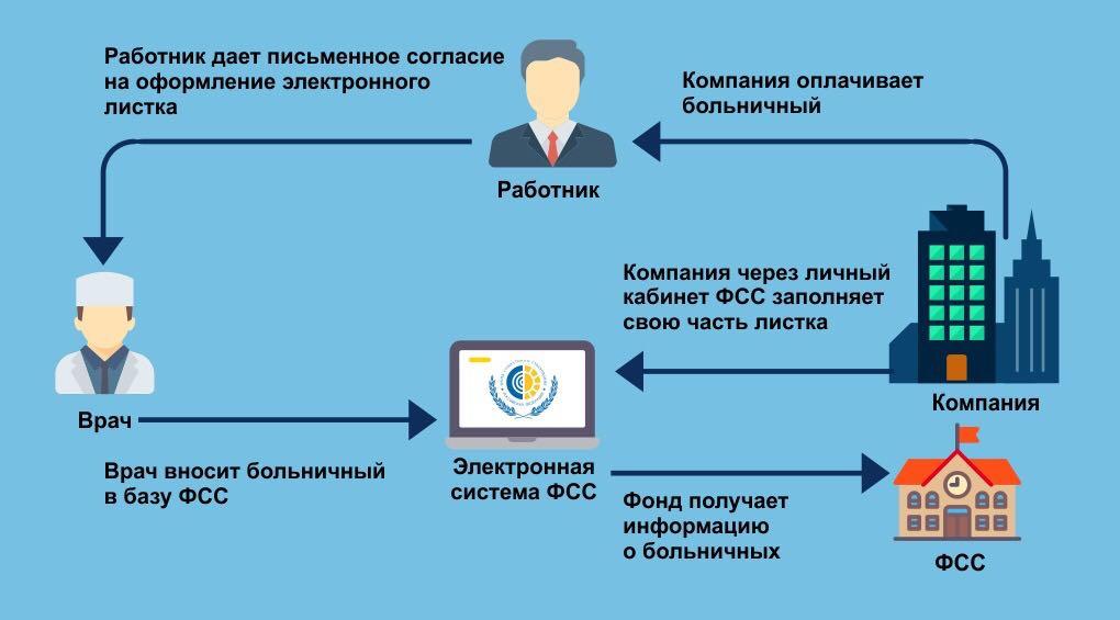 Организация централизованной выдачи больничных листков